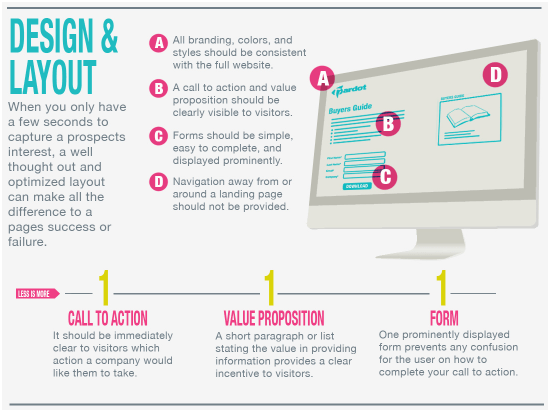 Consider This Before Building Your Website