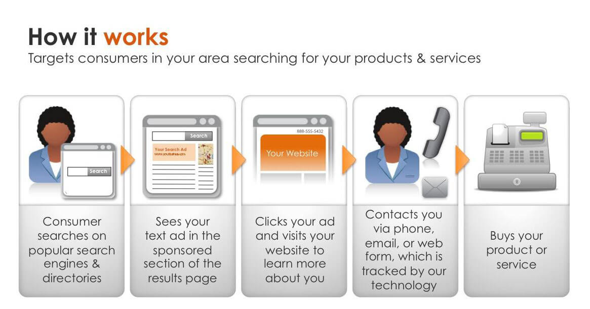 Search-Engine-Marketing-How-To