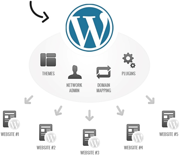 4 Reasons To Choose A WordPress Site