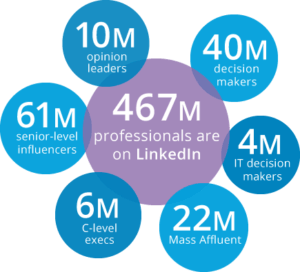 Reach Thousands Of Decision-Makers With LinkedIn Ads